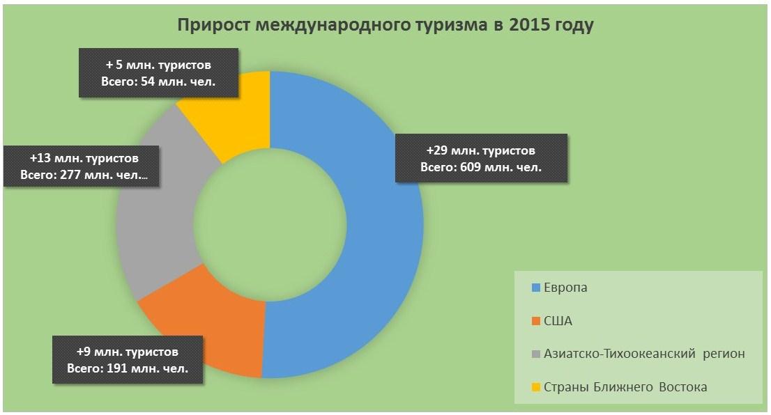 Прирост международного туризма в 2015 году